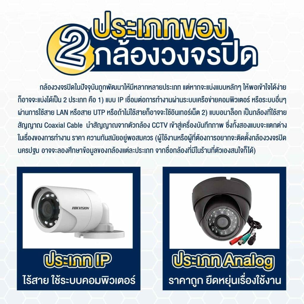 2) ประเภทของกล้องวงจรปิด